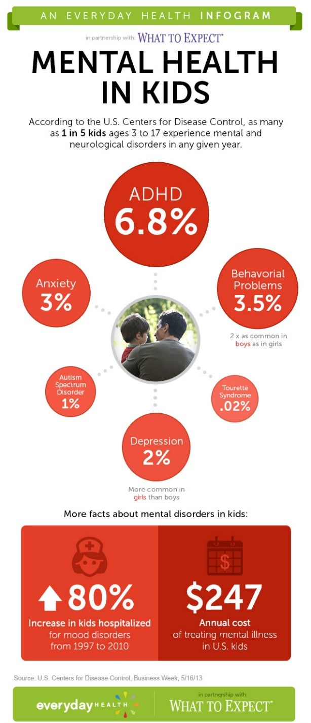 Rising Rate of Mental Health Issues in Kids #Infographic