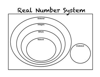 best 25  real number system ideas on pinterest