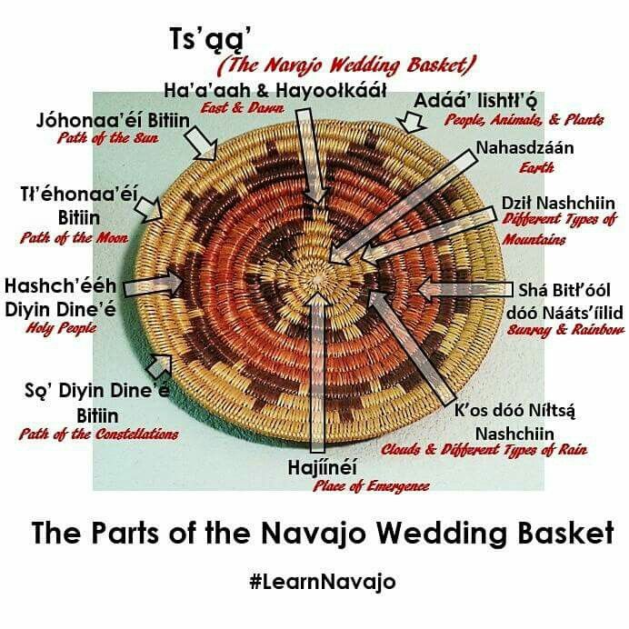 Basket Weaving Example Of Which Industry : Best ideas about navajo wedding on