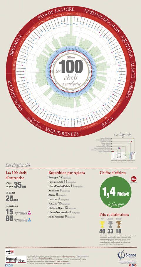 Infographie les 100 chefs d'entreprises