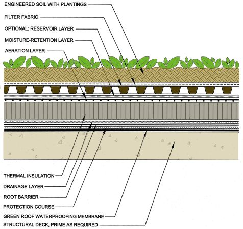 "I recently received  an email from a guy who wanted to build a Green roof on top of his ISBU Home. He's using SIPs to create his roof. Why? Because he's S-M-A-R-T. :) However, ""green roofs"" are HEA..."