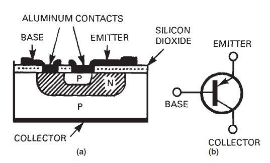 Bipolar Junction #Transistor #engineeringstudents