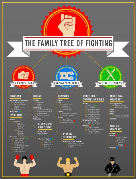 Mixed Martial Arts Tree