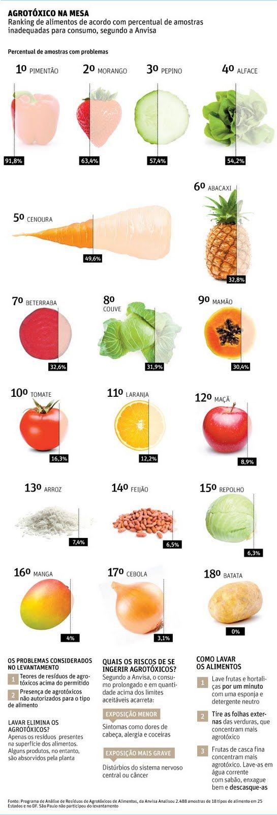 Lista da ANVISA dos alimentos com maior nível de contaminação   Cupeid