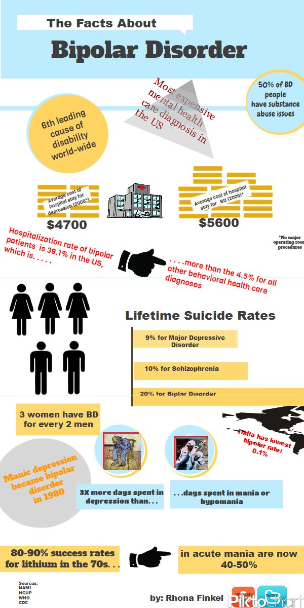 Bipolar disorder has a higher statistical rate of suicides than major depression or schizophrenia....  Bipolar infographic  www.healthyplace.com/bipolar-disorder/