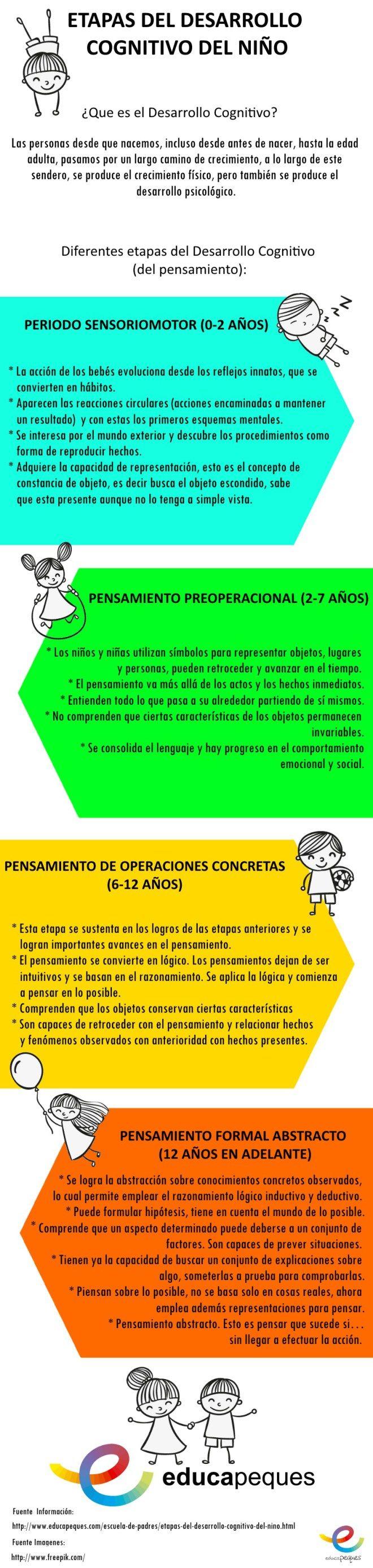 Infografía: Etapas desarrollo cognitivo niños