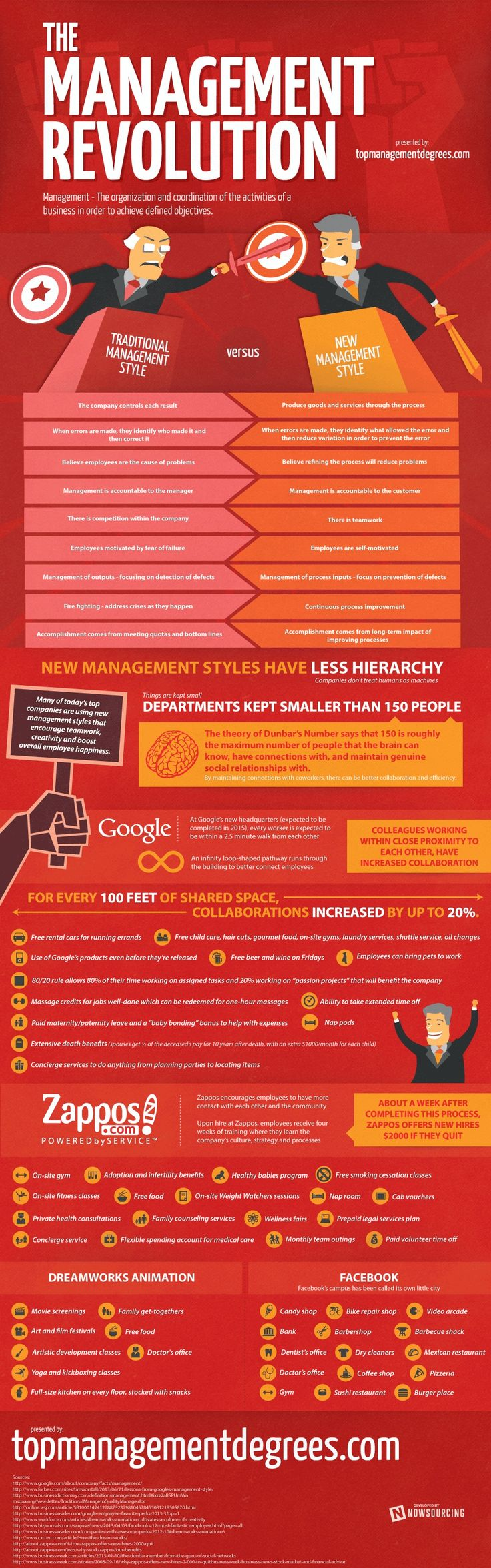 An overview of the revolution in management style seen in companies like Google, Facebook, Zappos and Dreamworks.