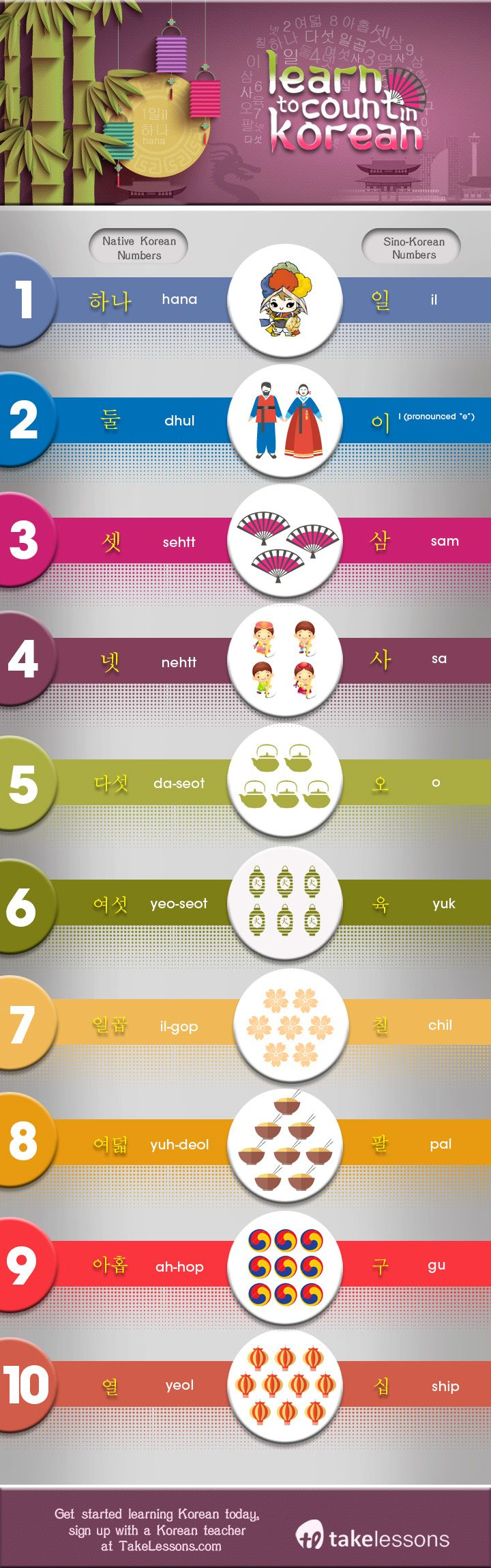 Counting in Korean: A Beginner's Guide to Korean Numbers http://takelessons.com/blog/Guide-to-Korean-Numbers-z11?utm_source=social&utm_medium=blog&utm_campaign=pinterest