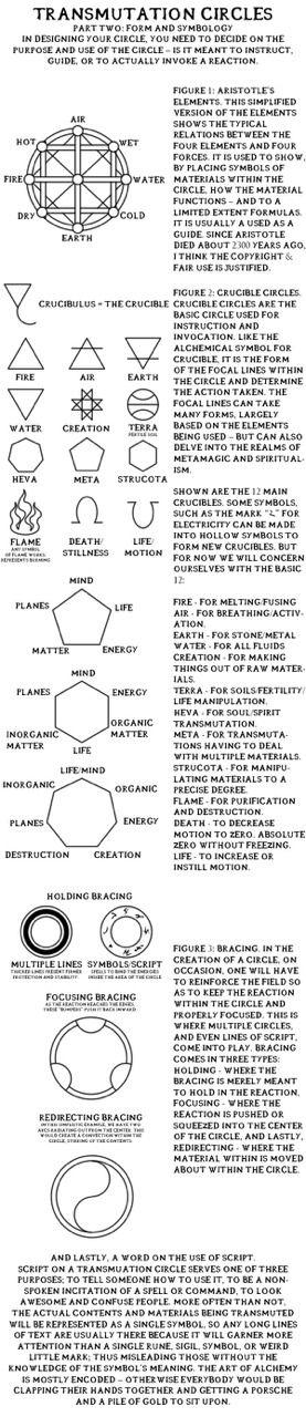 "ihavenohonor:Transmutation Circles, ""Part Two: Form And Symbology"". Full Metal Alchemist / Hagane No Renkinjutsushi"