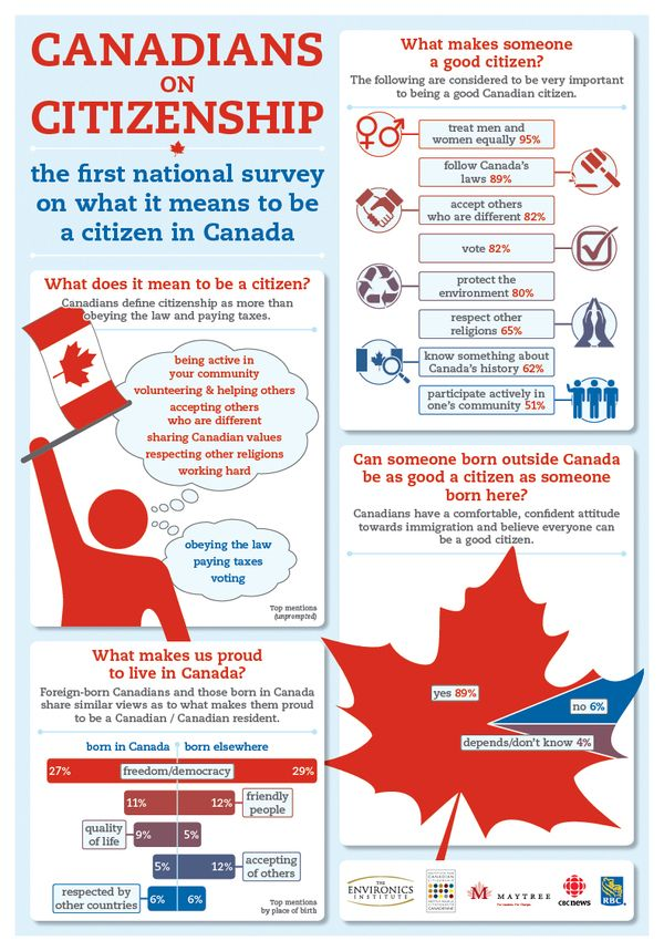 Canadians on Citizenship. The reason my family was able to go to Canada first on their immigration path.