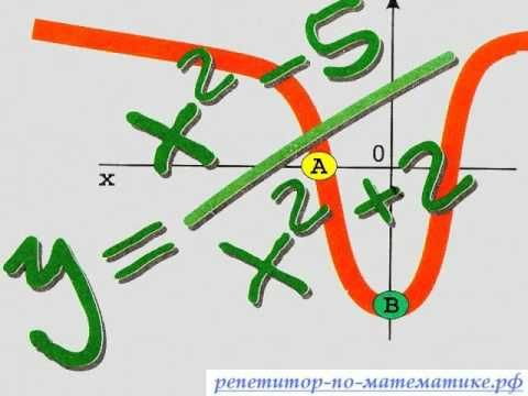 Пробный ЕГЭ 2014 В8 количество целых точек. ЕГЭ - 2014 по математике для «чайников»: советы репетитора Задание В9 Страница 13 ЕГЭ-2014 по математике для «чайников»: советы репетитора. Задание по графику производной функции В9. функция определена на интервале.