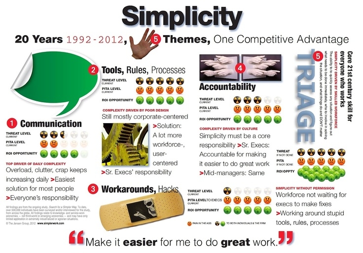 Simplicity:Five Simple Things I Have LearnedBiggest Things,  Internet Site,  Website, Web Site, Simple Things, Learning Study, Infographic