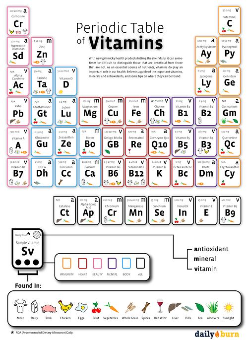 85 best periodic tables images on pinterest periodic table how vitamins and minerals can enhance your life do you know which vitamins and minerals are most important for good health urtaz Images