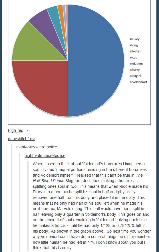 Percentage of Voldemort's Soul Imparted in each Horcrux (Harry Potter)
