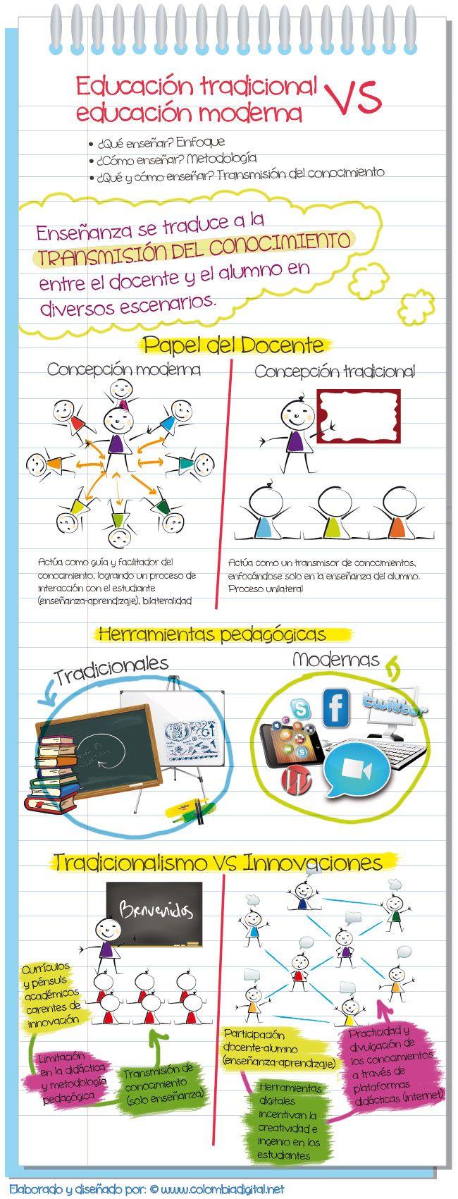 EDUCACIÓN TRADICIONAL VS EDUCACIÓN MODERNA. Imagen que permite visualizar algunas de sus principales diferencias. #etiqueta