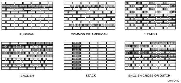Bricklaying Methods