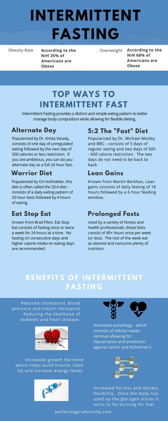 Intermittent Fasting: The benefits, the facts and the many types - Improve You — Perfecting Productivity