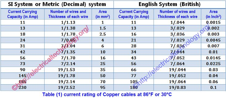 How to determine the suitable size of cable for Electrical Wiring Installation with Solved Examples (in both British and Si System) We know that all conductors and cables (except Super conductor) have some amount of resistance. This resistance is directly proportional to the length and inversely proportional to the diameter of conductor R ∝ L/a Whenever current flows through a conductor, a voltage drop occurs in that conductor. Generally, voltage drop may neglect for low length conductors…