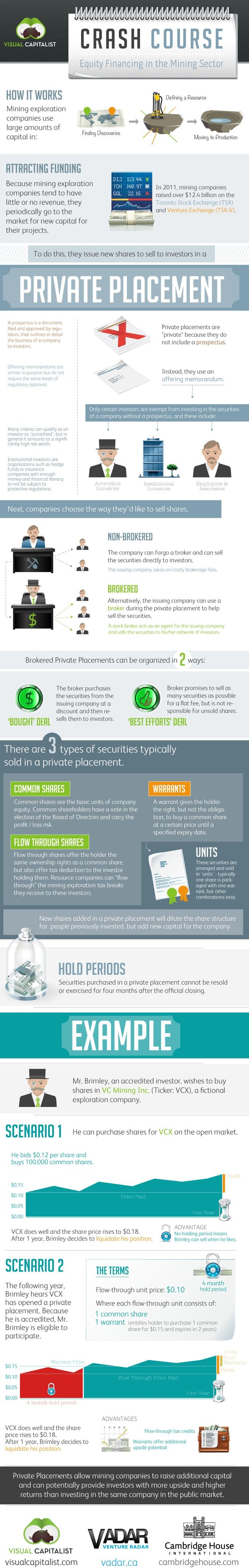 17 best Infographic images on Pinterest | Infographic, Infographics ...