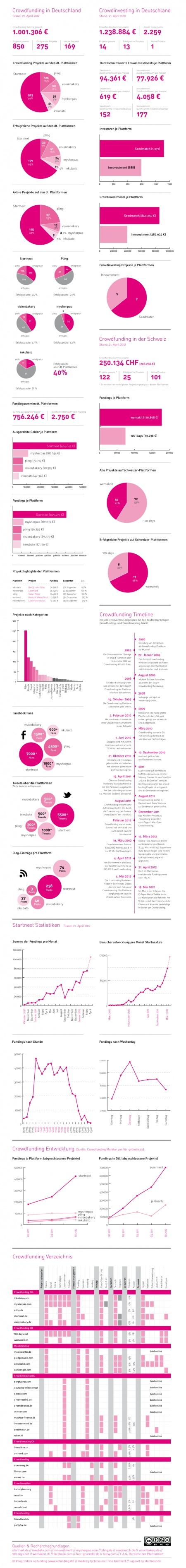 1,5-Jahre-Crowdfunding-in-DeutschlandJahre Crowdfunding, Infographic Crowdfunding, Social Media, Social Web, Media Business, Crowd Wisdom, Crowdfunding Infographic, Social Economy, Crowdsourcing 101