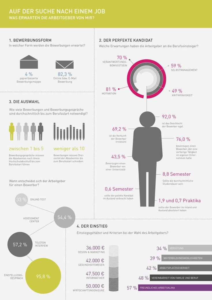 #Showcase IMUKler: Nützliches Wissen, auf der Suche nach einem #Job #Infografik