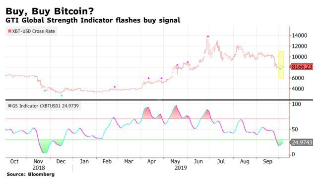 Over The Past Few Days Bitcoin Btc Has Finally Started To