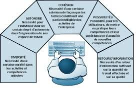 Image result for ergonomie poste de travail ordinateur