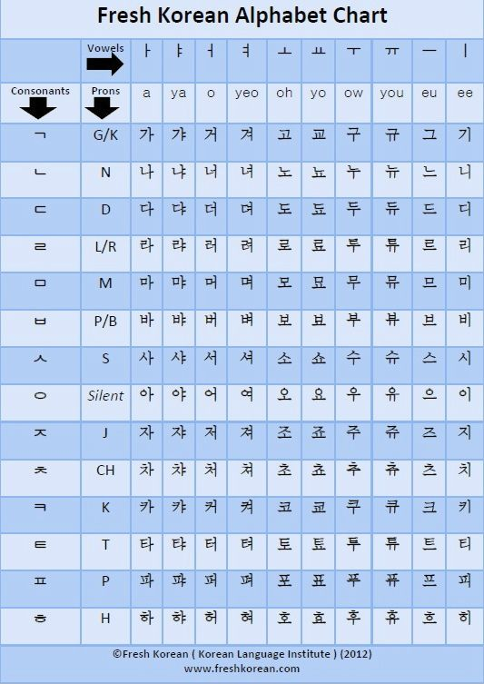 Fresh korean alphabet chart language korean for Table 85 korean