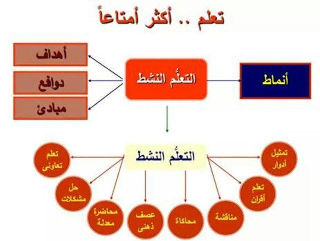 استراتيجيات التعليم النشط لكل معلم لغة عربية وحقيبة كاملة ل 100 استراتيجية للتدريس Active Learning Strategies Learning Strategies Learning Courses
