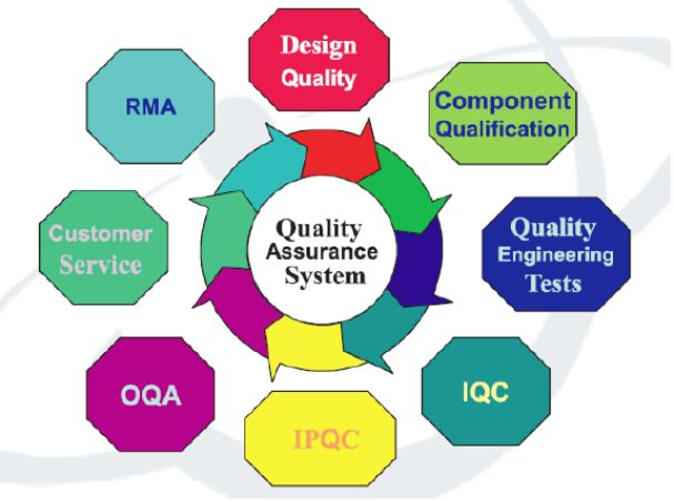 PQAS is one of leading Quality Assurance consulting services in Australia. We helps to maintaining desired quality of the manufactured products and services. To Know more : http://pqas.com.au/quality-assurance-consultant/