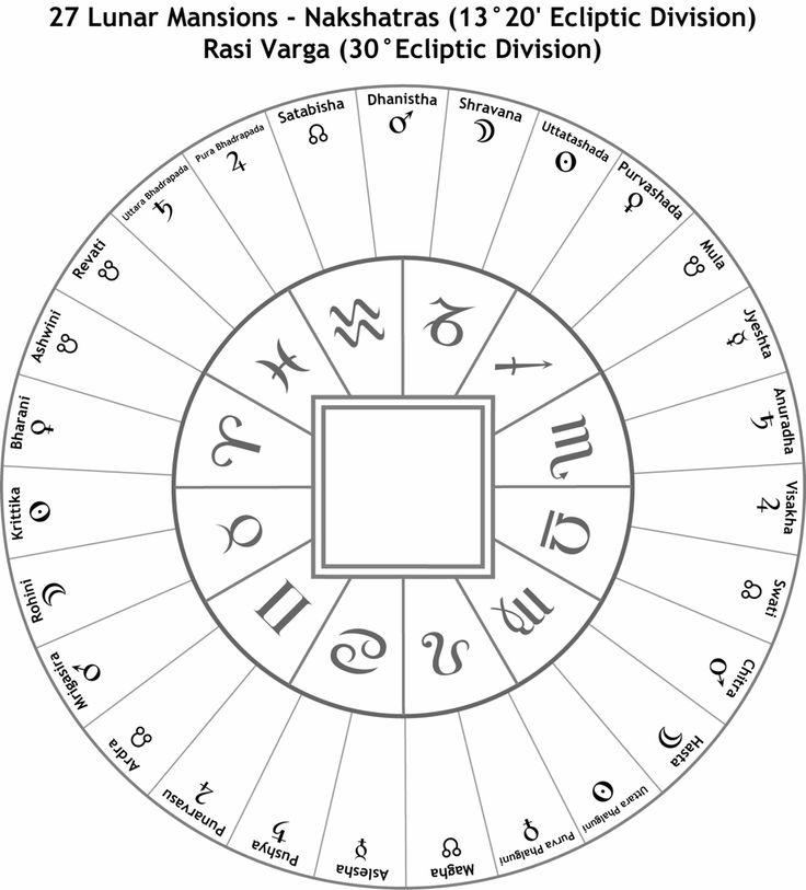 Best Vedic Astrology Images On   Vedic Astrology