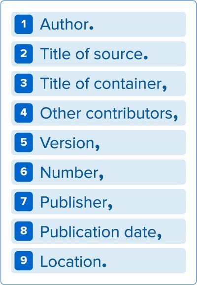 Updated MLA style core elements for every citation (with punctuation guide).