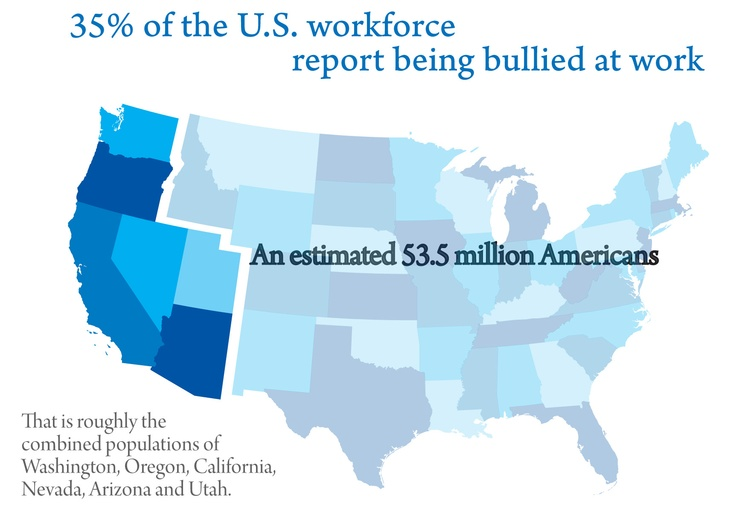 Estimated 3.5 million Americans bullied at work