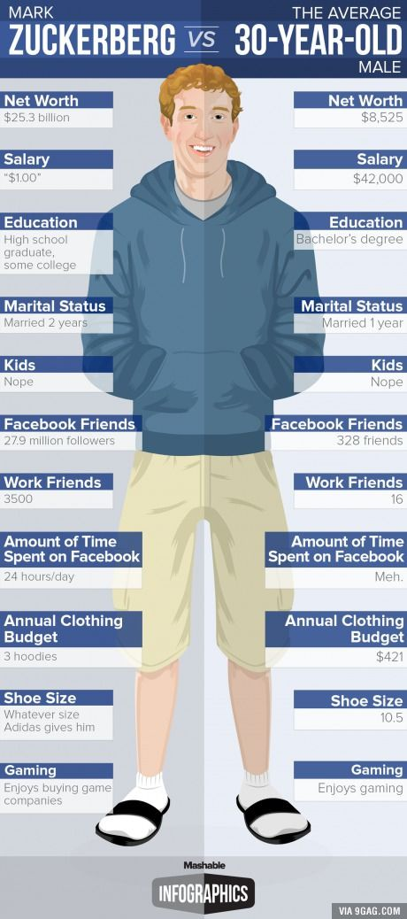 Mark Zuckerberg vs. an Average 30-Year-Old Man