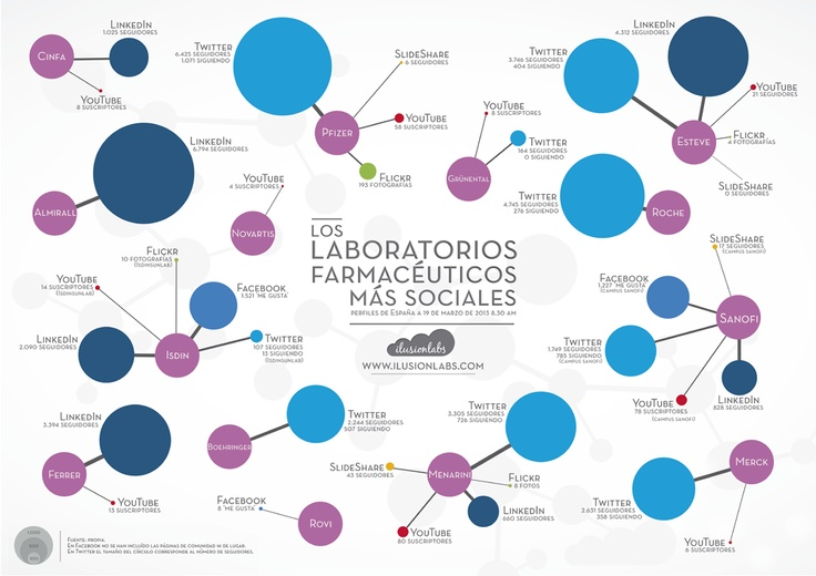 Los laboratorios farmacéuticos más sociales en España