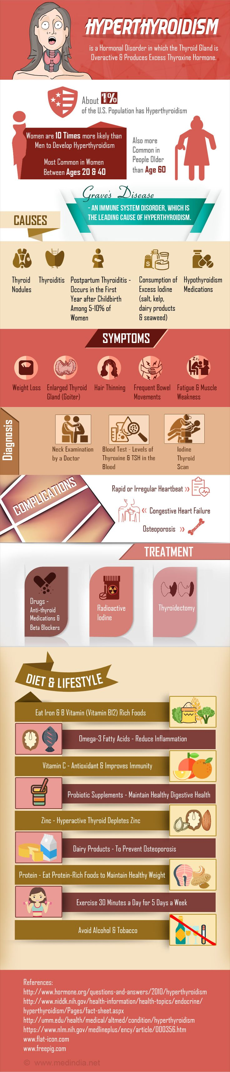 Infographic on Hyperthyroidism
