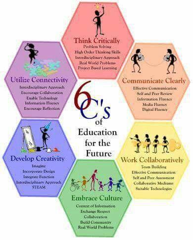 6 Cs of Education  (+ Cultivate Creativity)