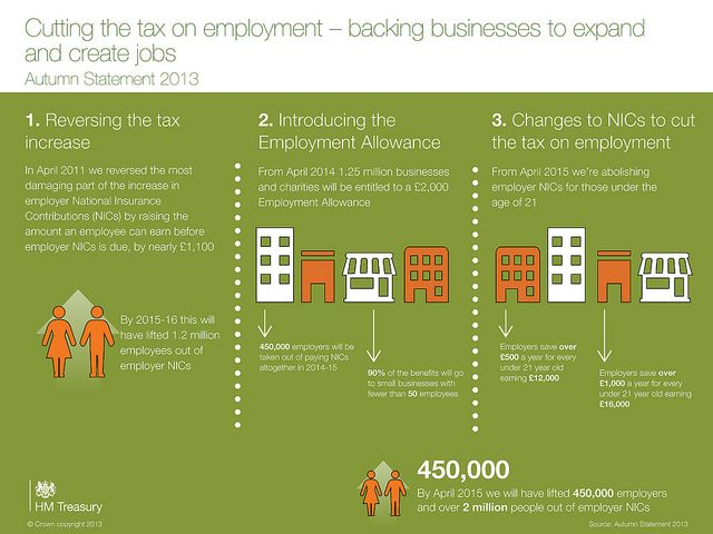 More info about the Employment Allowance was released at Autumn Statement 2013. Our infographic explains more.