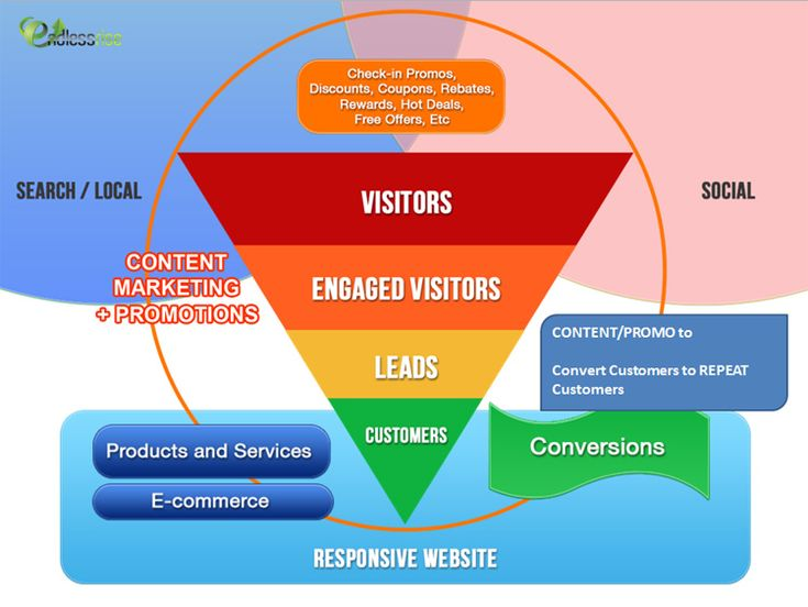 an integrated content marketing strategy that addresses 1) visibility in various channels that today's target market is exposed to, 2) accessibility across the variety of connected devices they are using, and 3) re-aligning marketing content to drive engagement, sales and loyal customers.