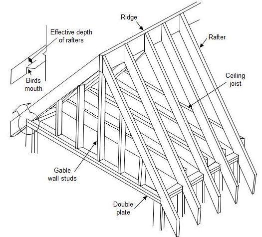 Diagram Gable Roof Framing Gable Roof Framing Diagram Schematic