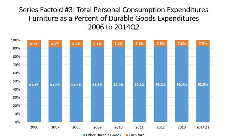 Total Personal Consumption Expenditures Furniture as a Percent of Durable Goods Expenditures 2006 to 2014Q2