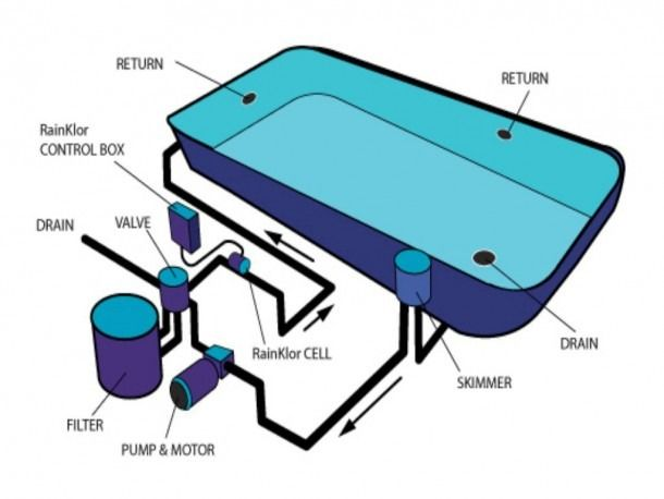 Swimming Pool Filtration System Diagram Swimming Pool Plumbing Pool Plumbing Swimming Pools