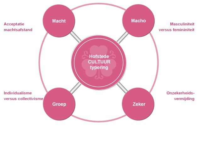 relevance of hofstedes model in current scenario Employer and business membership organizations (ebmos) represent a key asset in any society: its enterprises successful enterprises are at the heart of any strategy.