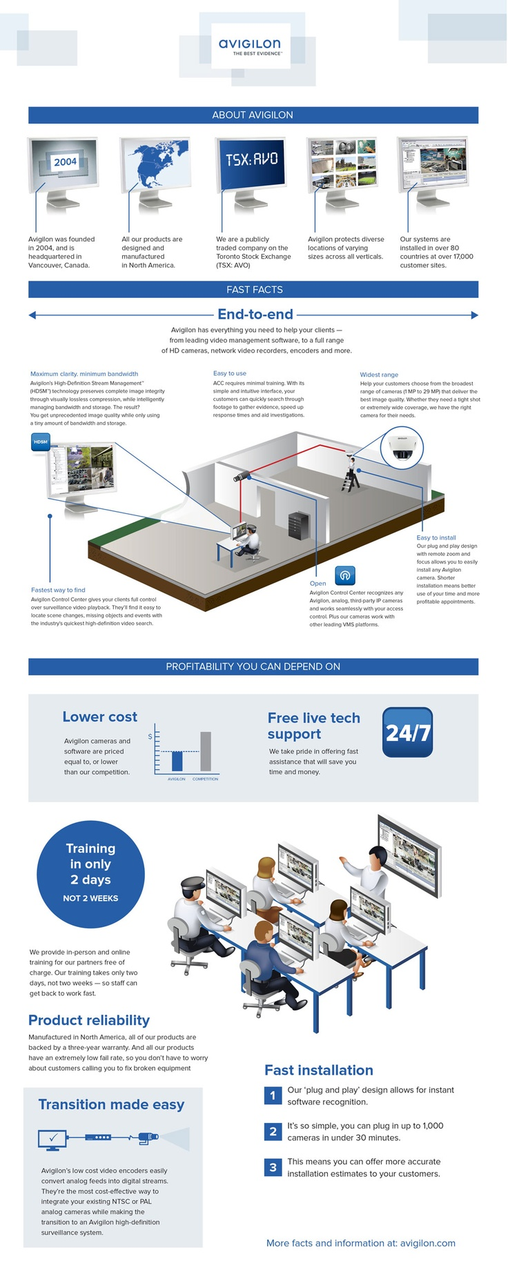 Nice Avigilon Infographic