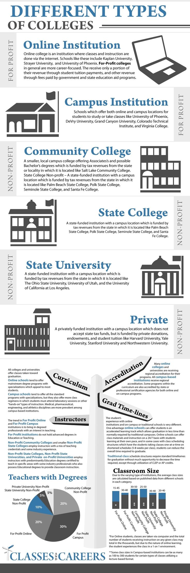 6 Types of #Colleges [#Infographics], Online Colleges Information, Career Infographics #theLIVEJOBS