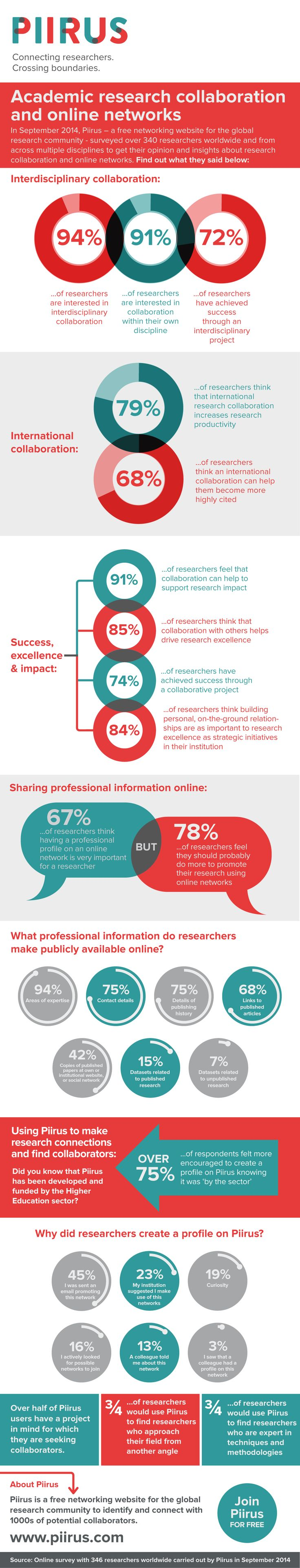 theresearchwhisperer.wordpress.com/ Article and Infographic on how researchers collaborate online