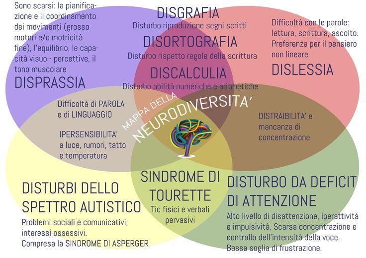 I mille volti della neurodiversità