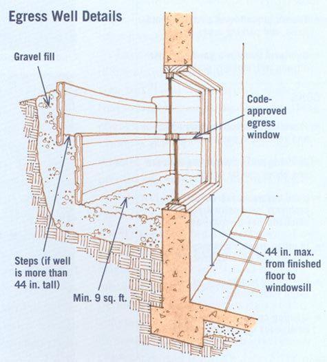 egress window drainage   Google Search. 15 best basement images on Pinterest   Basement ideas  Window cost