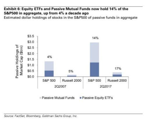 1/7 of ~$4.2t in global #ETF assets in funds tracking S&P 500; passive funds now own avg of 17% of each component of S&P 500 @MarketWatch  www.ennovance.com
