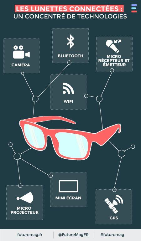 Les lunettes connectées, un concentré de technologies #arte #futuremag